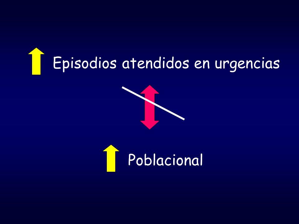 Episodios atendidos en urgencias Poblacional