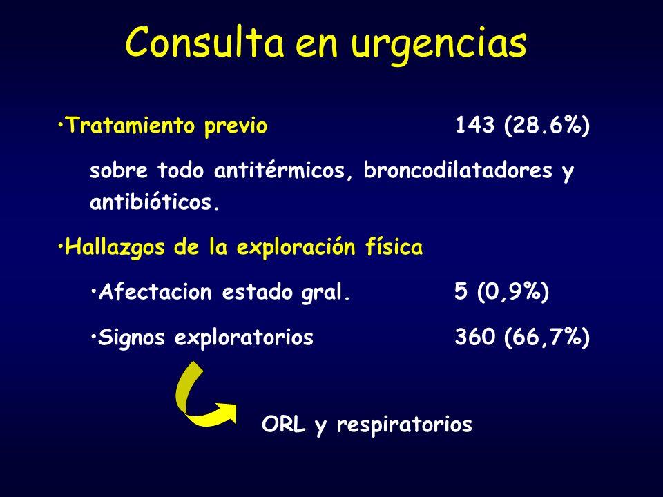 Consulta en urgencias Tratamiento previo143 (28.6%) sobre todo antitérmicos, broncodilatadores y antibióticos.
