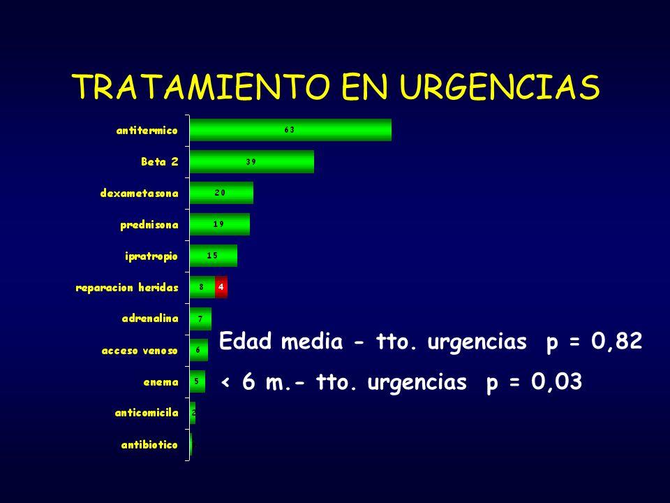 TRATAMIENTO EN URGENCIAS Edad media - tto. urgencias p = 0,82 < 6 m.- tto. urgencias p = 0,03