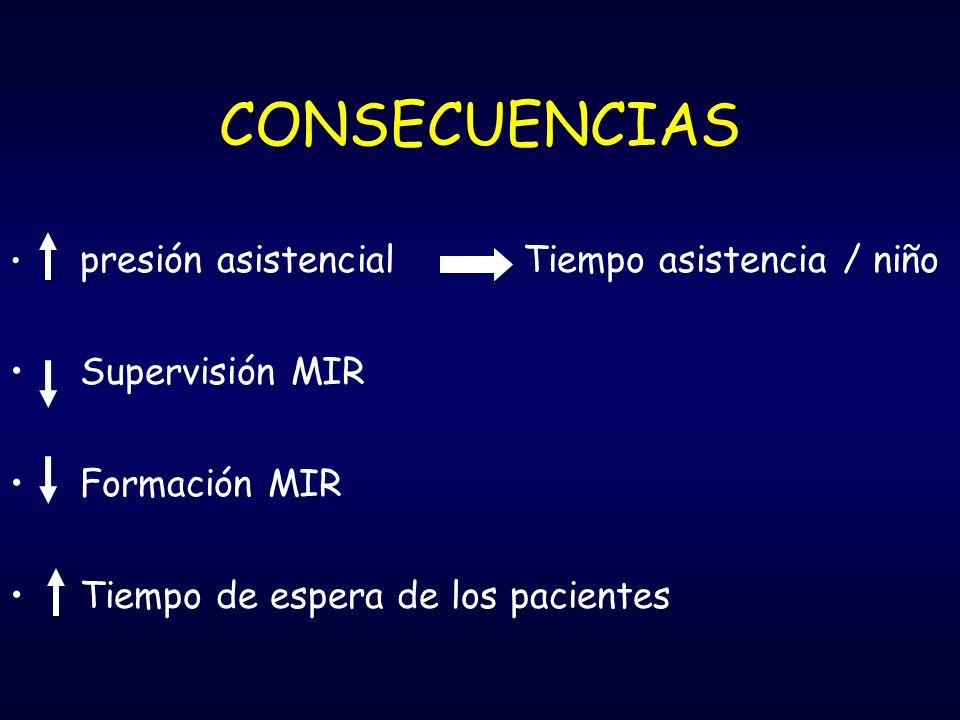 CONSECUENCIAS presión asistencial Tiempo asistencia / niño Supervisión MIR Formación MIR Tiempo de espera de los pacientes
