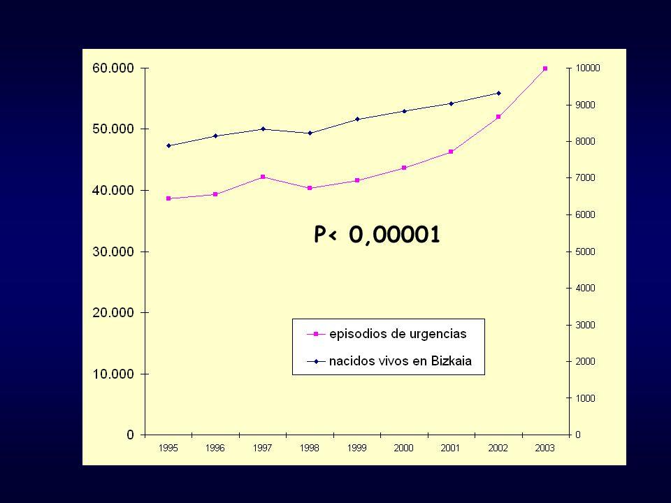 Diferencias semanales Tiempo de evolución en horas P = 0,02