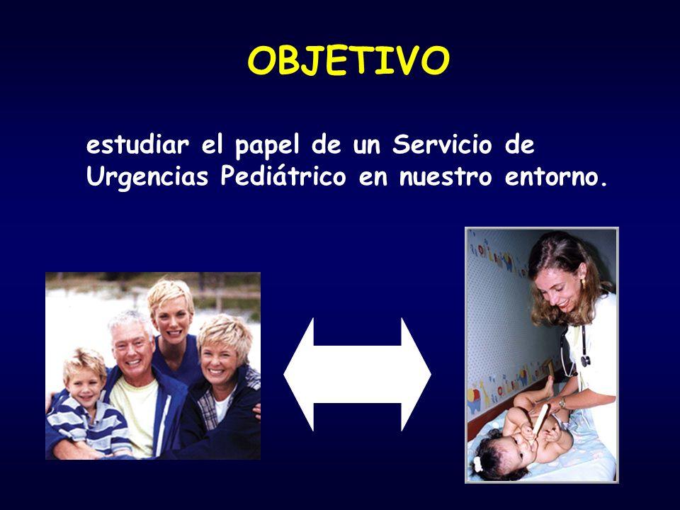 OBJETIVO estudiar el papel de un Servicio de Urgencias Pediátrico en nuestro entorno.