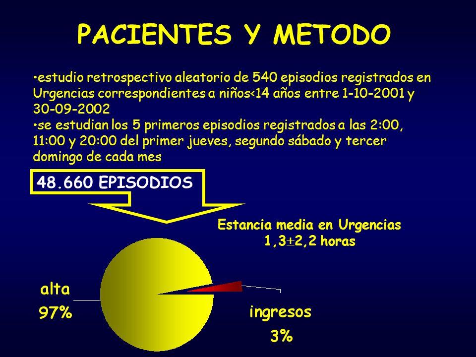 PACIENTES Y METODO Análisis estadístico con SPSS 11.5 Datos sociodemograficos Exploración física Pruebas complementarias Tratamiento en urgencias Destino Reconsulta
