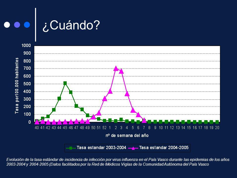 Evolución de la tasa estándar de incidencia de infección por virus influenza en el País Vasco durante las epidemias de los años 2003-2004 y 2004-2005