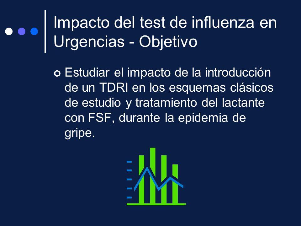Impacto del test de influenza en Urgencias - Objetivo Estudiar el impacto de la introducción de un TDRI en los esquemas clásicos de estudio y tratamie