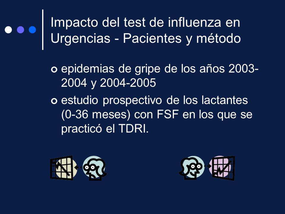 Impacto del test de influenza en Urgencias - Pacientes y método epidemias de gripe de los años 2003- 2004 y 2004-2005 estudio prospectivo de los lacta