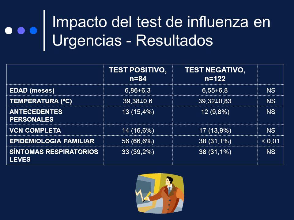 Impacto del test de influenza en Urgencias - Resultados TEST POSITIVO, n=84 TEST NEGATIVO, n=122 EDAD (meses)6,86±6,36,55±6,8NS TEMPERATURA (ºC)39,38±