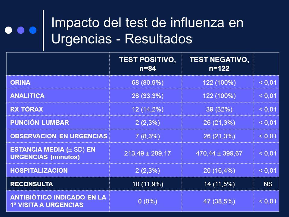 Impacto del test de influenza en Urgencias - Resultados TEST POSITIVO, n=84 TEST NEGATIVO, n=122 ORINA68 (80,9%)122 (100%)< 0,01 ANALITICA28 (33,3%)12