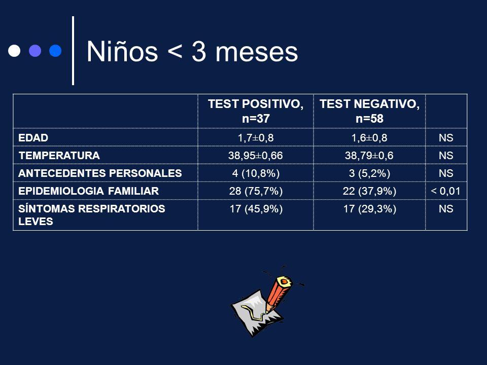 Niños < 3 meses TEST POSITIVO, n=37 TEST NEGATIVO, n=58 EDAD1,7±0,81,6±0,8NS TEMPERATURA38,95±0,6638,79±0,6NS ANTECEDENTES PERSONALES4 (10,8%)3 (5,2%)