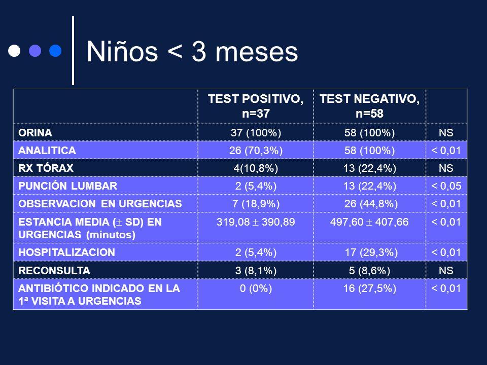 Niños < 3 meses TEST POSITIVO, n=37 TEST NEGATIVO, n=58 ORINA37 (100%)58 (100%)NS ANALITICA26 (70,3%)58 (100%)< 0,01 RX TÓRAX4(10,8%)13 (22,4%)NS PUNC