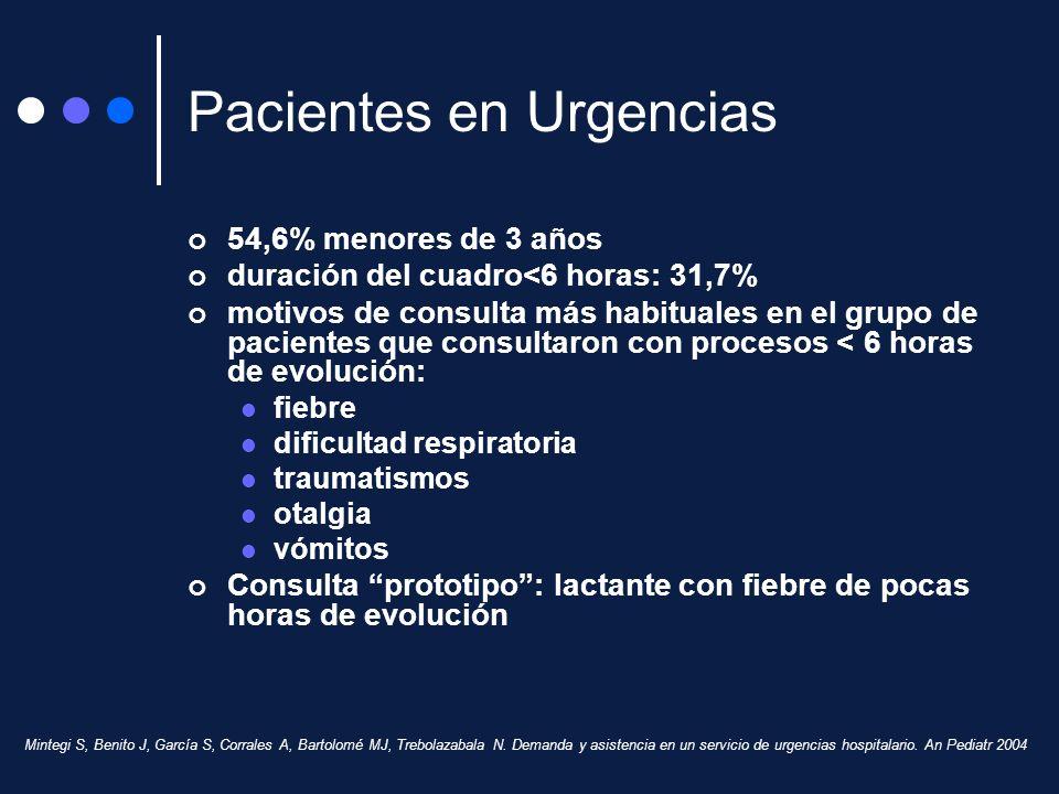 Mintegi S, Benito J, García S, Corrales A, Bartolomé MJ, Trebolazabala N. Demanda y asistencia en un servicio de urgencias hospitalario. An Pediatr 20
