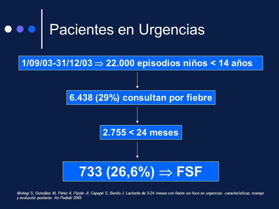 1/09/03-31/12/03 22.000 episodios niños < 14 años 733 (26,6%) FSF 6.438 (29%) consultan por fiebre 2.755 < 24 meses Mintegi S, González M, Pérez A, Pi