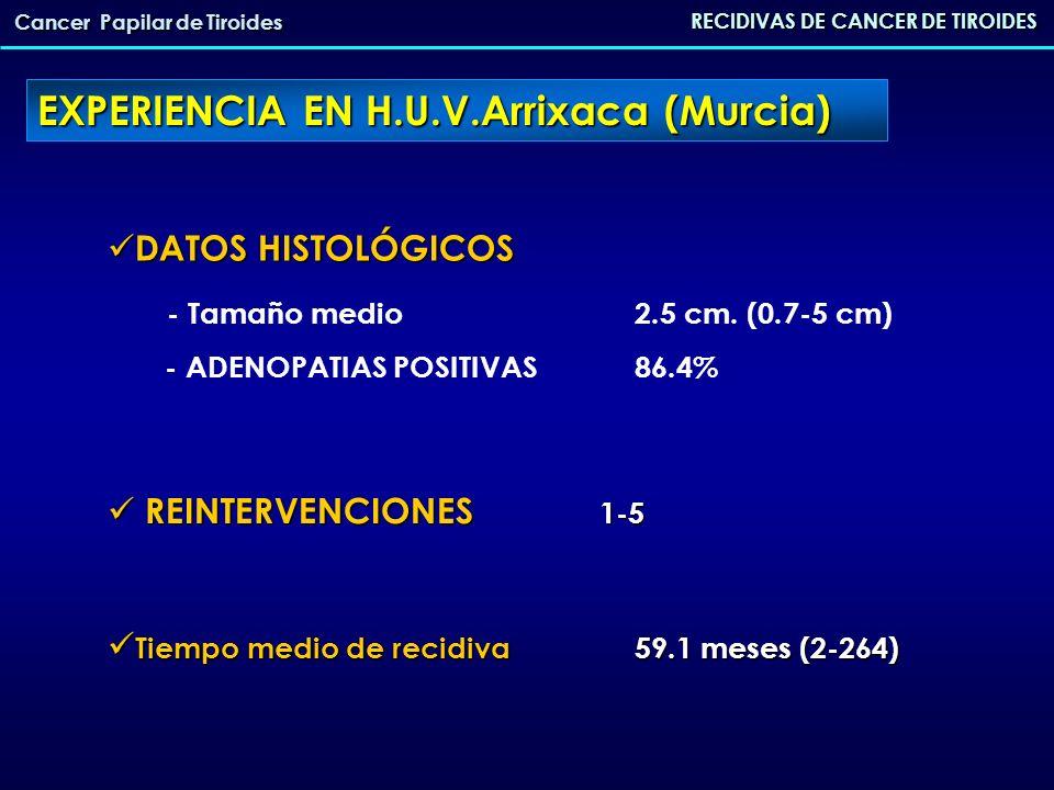 RECIDIVAS DE CANCER DE TIROIDES Cancer Papilar de Tiroides LOCALIZACIÓN DE LA RECIDIVA LOCALIZACIÓN DE LA RECIDIVA - Cervical 90% - Mediastínica 13.5% - Ósea 2.7% - Pulmonar 8.1% SENSIBILIDAD DE LAS PRUEBAS DE IMAGEN SENSIBILIDAD DE LAS PRUEBAS DE IMAGEN - Ecografía (cervical) 92% - TAC cervical 76.5% - Rastreo con I131 83.3% EXPERIENCIA EN H.U.V.Arrixaca (Murcia)