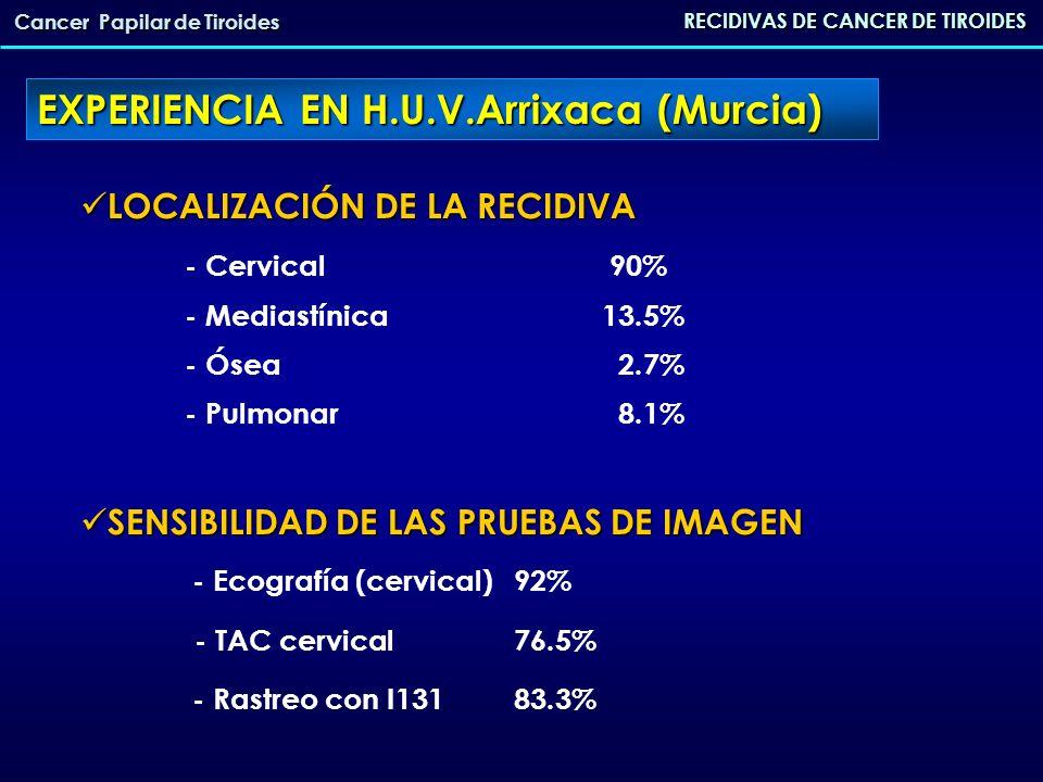 RECIDIVAS DE CANCER DE TIROIDES Cancer Papilar de Tiroides EXPERIENCIA EN H.U.V.Arrixaca (Murcia) REINTERVENCIONES 37 pacientes REINTERVENCIONES 37 pacientes - Exploración cervical - Exploración cervical lateral (adenopatias) 33/37 lateral (adenopatias) 33/37 vaciamiento central8/37 vaciamiento central8/37 recidiva local4/37 recidiva local4/37 Resección traqueal2/37 - Toracotomía (resección nódulos)1/37 TASA DE CURACIÓN 45.9% TASA DE CURACIÓN 45.9% TASA DE MORTALIDAD8.1% TASA DE MORTALIDAD8.1%