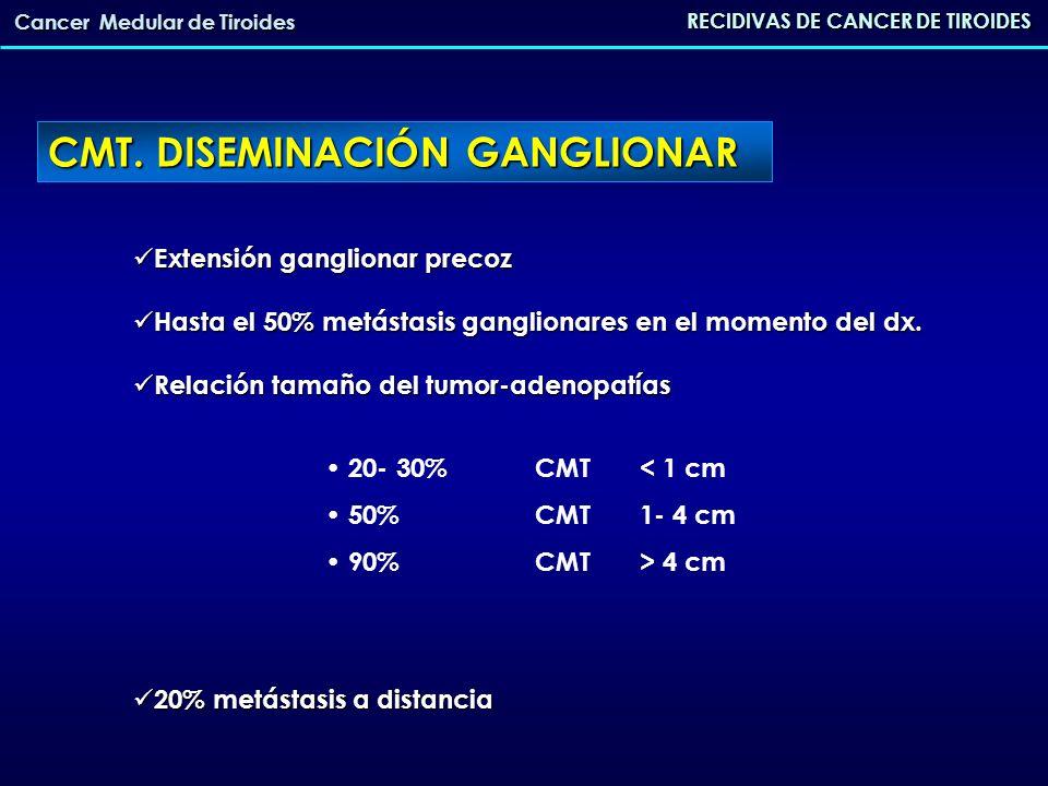 Aumento de los valores de CT basal y/o postestímulo después de la cirugía Tasas de recidiva varían entre 30-80% PERSISTENCIA RECURRENCIA (aumento tras la normalización) RECIDIVAS DE CANCER DE TIROIDES Cancer Medular de Tiroides RECIDIVA DEL CMT