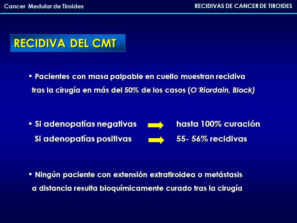 Curso indolente de la enfermedad Curso indolente de la enfermedad 86% de supervivencia a los 10 años en casos con CT 86% de supervivencia a los 10 años en casos con CT elevada sin evidencia de enfermedad elevada sin evidencia de enfermedad (Van Heerden) 66% de los pacientes con ganglios positivos fallecen a 66% de los pacientes con ganglios positivos fallecen a causa del CMT causa del CMT (O´Riordain) RECIDIVAS DE CANCER DE TIROIDES Cancer Medular de Tiroides RECIDIVA DEL CMT
