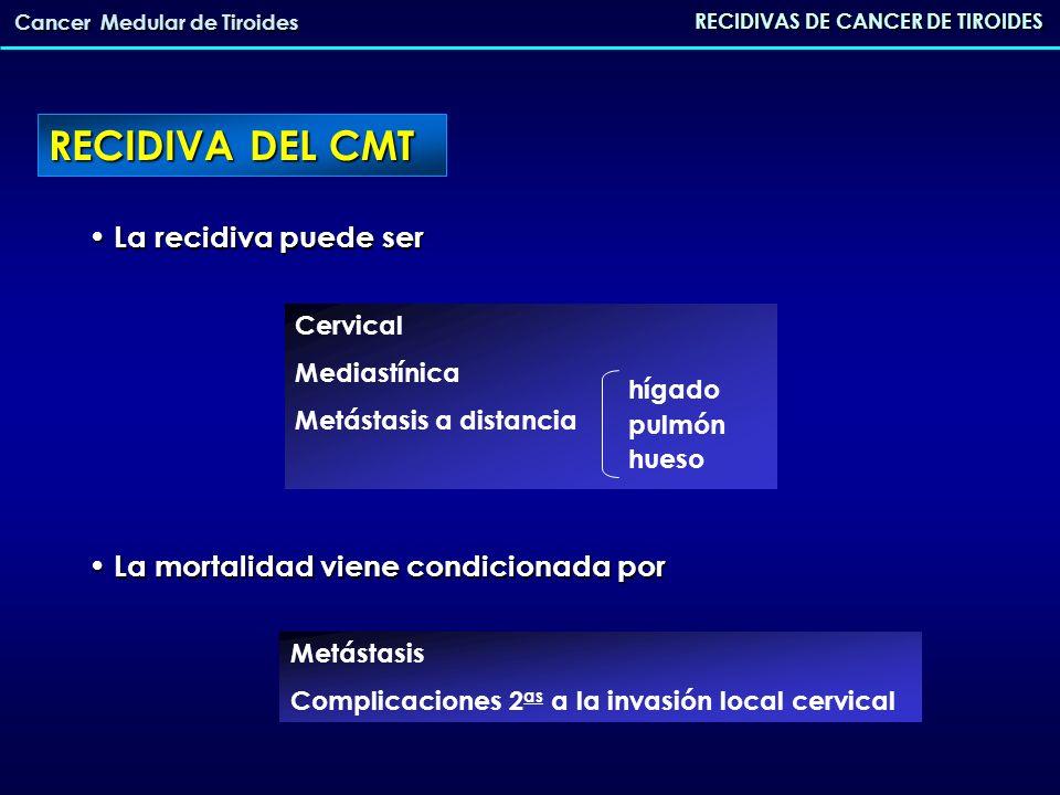 RECIDIVAS DE CANCER DE TIROIDES Cancer Medular de Tiroides PROBLEMAS DE LA RECIDIVA DEL CMT LOCALIZACIÓN DE LA RECIDIVA (local/distancia) TERAPEUTICA ACTITUD TERAPEUTICA Eco TAC RMNmedicina nuclear Quirúrgico (Radioterapia, Quimioterapia Adyuvante (Radioterapia, Quimioterapia Análogos de somatostatina) Análogos de somatostatina)