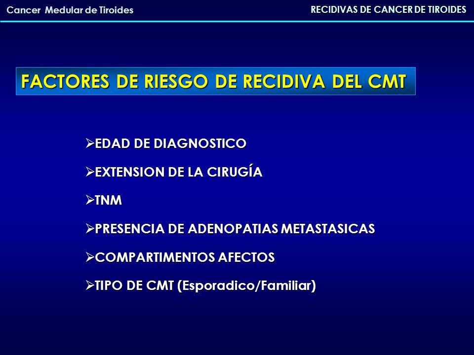 RECIDIVAS DE CANCER DE TIROIDES Cancer Medular de Tiroides FACTORES DE RIESGO DE RECIDIVA DEL CMT EDAD DE DIAGNOSTICO EDAD DE DIAGNOSTICO EXTENSION DE