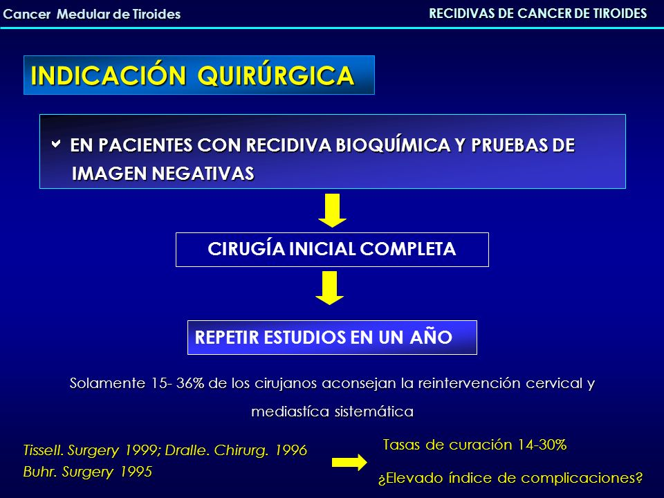 EN PACIENTES CON RECIDIVA BIOQUÍMICA (CT<150) Y ALGUNA EN PACIENTES CON RECIDIVA BIOQUÍMICA (CT<150) Y ALGUNA PRUEBAS DE IMAGEN POSITIVA; SIN METASTASIS A DISTANCIA PRUEBAS DE IMAGEN POSITIVA; SIN METASTASIS A DISTANCIA REINTERVENCIÓNEsperar RECIDIVAS DE CANCER DE TIROIDES Cancer Medular de Tiroides INDICACIÓN QUIRÚRGICA