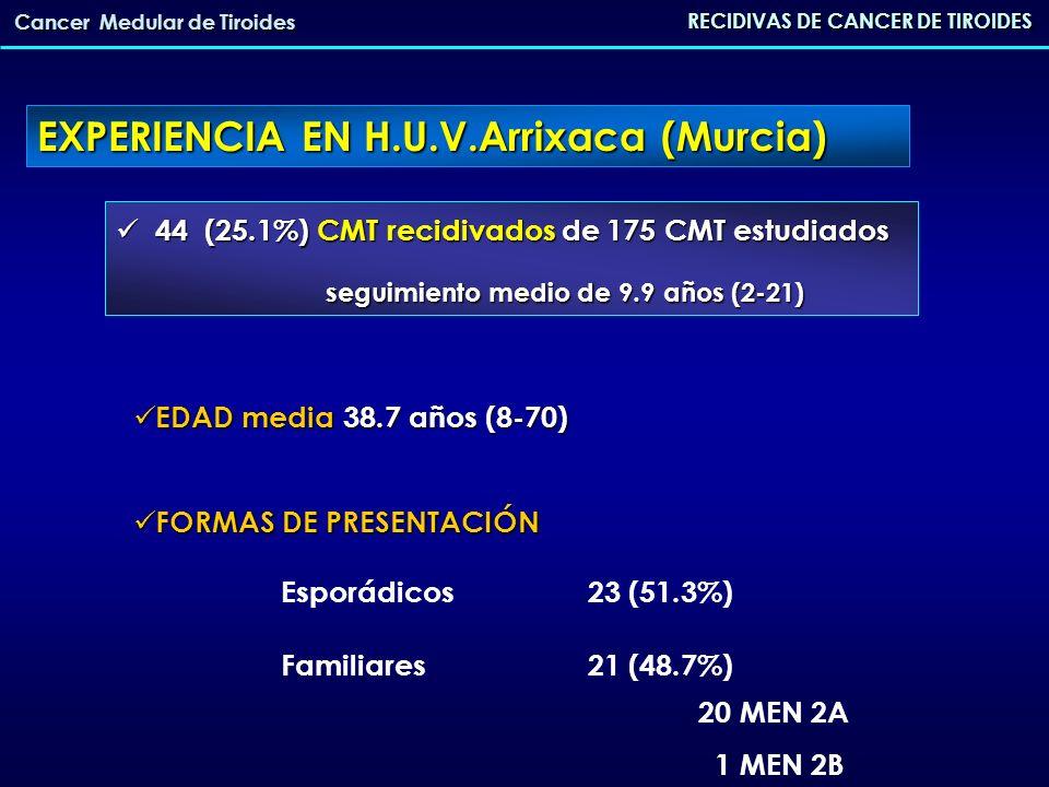 RECIDIVAS DE CANCER DE TIROIDES Cancer Medular de Tiroides TÉCNICA QUIRÚRGICA TÉCNICA QUIRÚRGICA - Tiroidectomía total (TT) 19 (43.6%) - TT más vaciamiento central (VC) 10 (23.1%) - TT más VC y yugular ipsilateral 11 (25.6%) - TT más VC y yugular bilateral 3 (7.7%) DATOS HISTOLÓGICO DATOS HISTOLÓGICO - Tamaño medio3.34 cm.