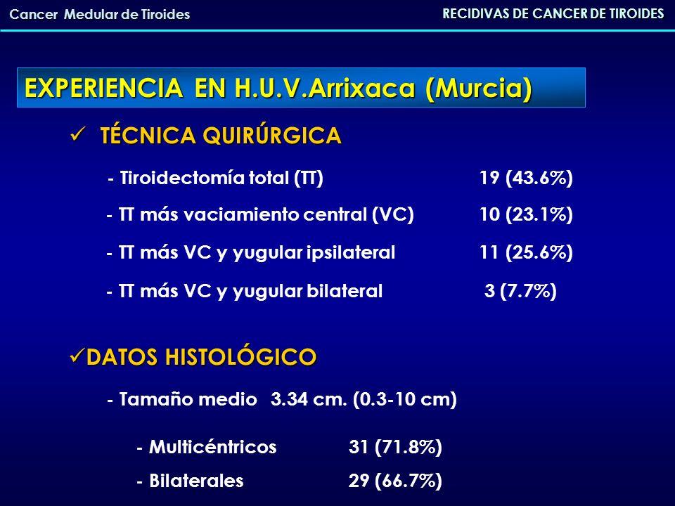 RECIDIVAS DE CANCER DE TIROIDES Cancer Medular de Tiroides TMN TMN - EstadioI 3 (7.7%) - EstadioII 21 (46.1%) - EstadioIII 18 (43.6%) - Estadio IV 1 (2.6%) EXPERIENCIA EN H.U.V.Arrixaca (Murcia)