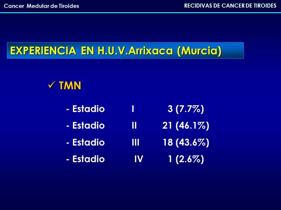 RECIDIVAS DE CANCER DE TIROIDES Cancer Medular de Tiroides RECIDIVA ANALÍTICA17 (38.7%) RECIDIVA ANALÍTICA17 (38.7%) (pruebas de imagen negativas) RECIDIVA ANALÍTICA27 (61.3%) RECIDIVA ANALÍTICA27 (61.3%) CON IMAGEN POSITIVA CON IMAGEN POSITIVA EXPERIENCIA EN H.U.V.Arrixaca (Murcia)