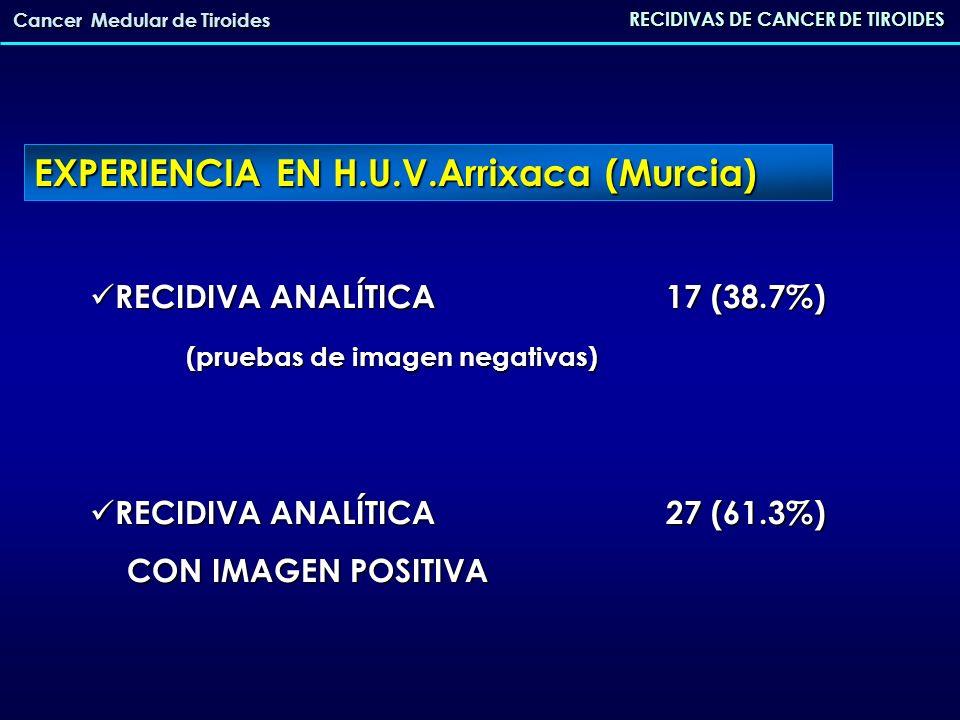 RECIDIVAS DE CANCER DE TIROIDES Cancer Medular de Tiroides LOCALIZACIÓN DE LA RECIDIVA LOCALIZACIÓN DE LA RECIDIVA - Cervical 27 (61.3%) - Mediastínica 12 (30.7%) - Hepática 8 (20.5%) - Ósea 7 (17.9%) - Cerebral 1 (2.5%) EXPERIENCIA EN H.U.V.Arrixaca (Murcia)