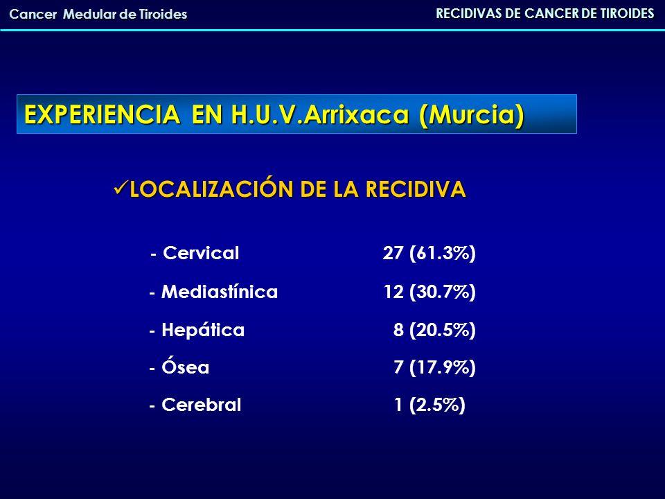 RECIDIVAS DE CANCER DE TIROIDES Cancer Medular de Tiroides SENSIBILIDAD DE LAS PRUEBAS DE IMAGEN SENSIBILIDAD DE LAS PRUEBAS DE IMAGEN - Ecografía78.6% - TAC cervical 53.6% - RMN60.2% EXPERIENCIA EN H.U.V.Arrixaca (Murcia)