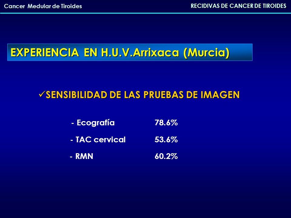 RECIDIVAS DE CANCER DE TIROIDES Cancer Medular de Tiroides REINTERVENCIONES 27 pacientes REINTERVENCIONES 27 pacientes - Exploración cervical27 - Esternotomía 4 - Laparoscopia 27 - Resección de metástasis hepáticas2 Nº medio de REINTERVENCIONES1.7 (1-5) Nº medio de REINTERVENCIONES1.7 (1-5) Tiempo medio de recidiva1.9 años Tiempo medio de recidiva1.9 años EXPERIENCIA EN H.U.V.Arrixaca (Murcia)