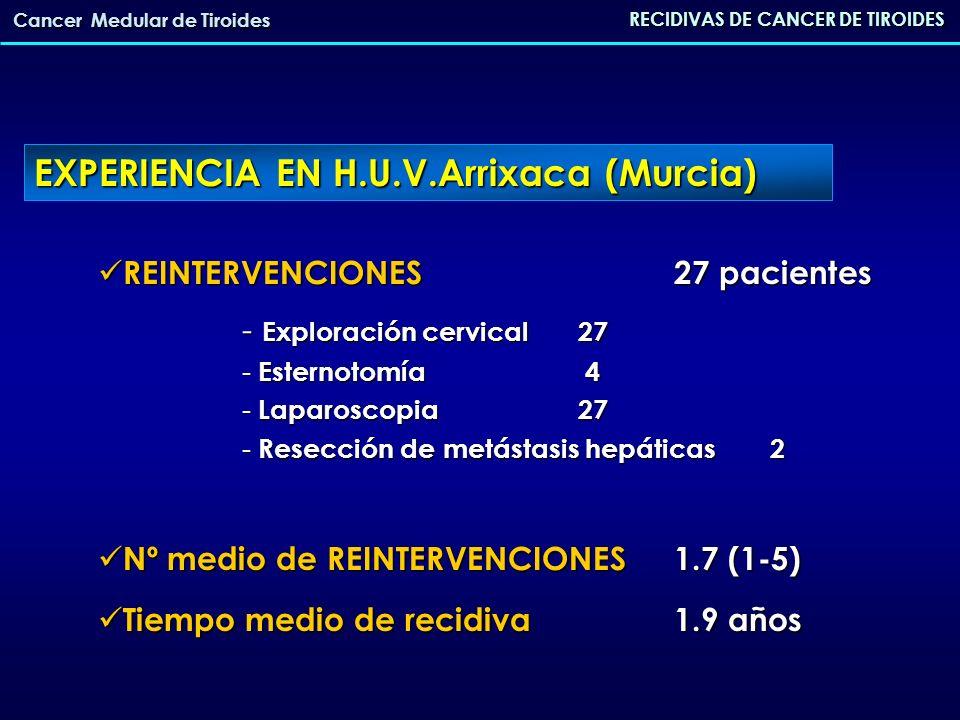 RECIDIVAS DE CANCER DE TIROIDES Cancer Medular de Tiroides RESPUESTA AL TRATAMIENTO QUIRÚRGICO RESPUESTA AL TRATAMIENTO QUIRÚRGICO Normalización de los valores de CT 11 (41%) Normalización de los valores de CT 11 (41%) Disminución de los valores de CT>50%12 (45.5%) Disminución de los valores de CT>50%12 (45.5%) Disminución de los valores de CT<50% 4 (13.6%) Disminución de los valores de CT<50% 4 (13.6%) TASA DE CURACIÓN 23.1% TASA DE CURACIÓN 23.1% TASA DE MORTALIDAD18.2% TASA DE MORTALIDAD18.2% EXPERIENCIA EN H.U.V.Arrixaca (Murcia)