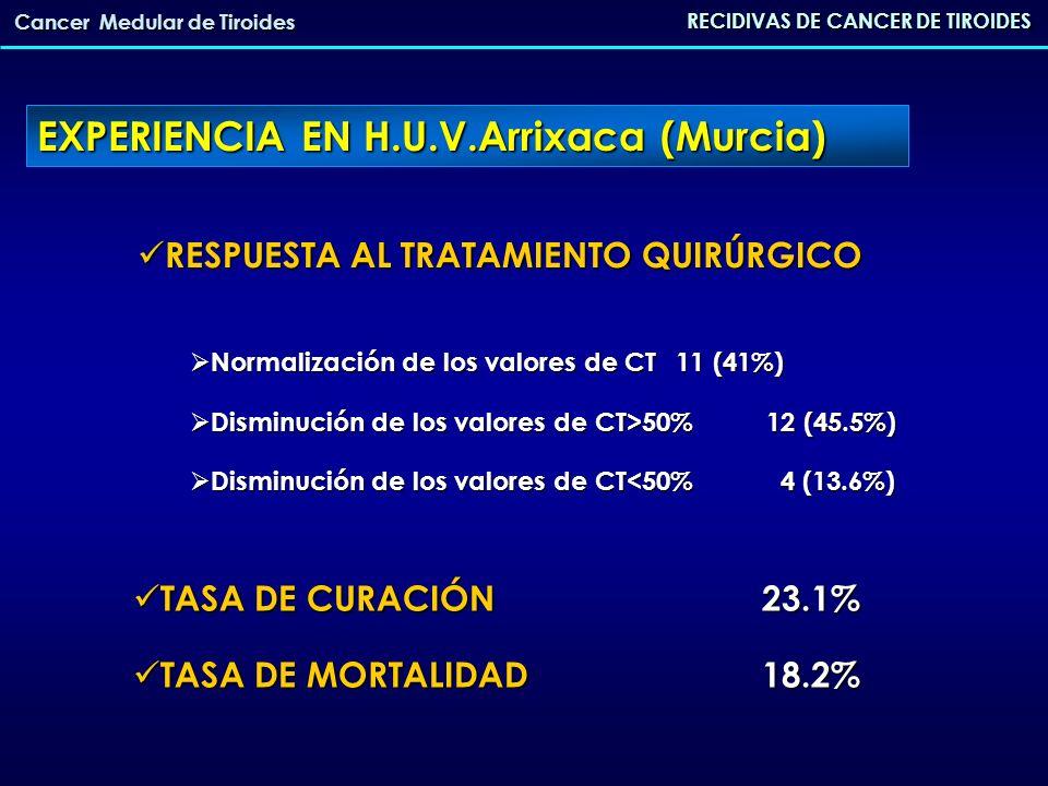 RECIDIVAS DE CANCER DE TIROIDES Cancer Medular de Tiroides 16 CMT RECIDIVADOS de 175 pacientes intervenidos de CMT - Recidiva analítica (elevación de CT) - Recidiva analítica (elevación de CT) - Pruebas de imagen (TAC/RMN y ecografía) negativas - Pruebas de imagen (TAC/RMN y ecografía) negativas EXPERIENCIA EN H.U.V.Arrixaca (Murcia) Gammagrafía con Tc-99m DMSA (V)/18-FDG-PET/CT / In-11- Octeotrido In-11- Octeotrido DMSA (V) 18-FDG-PETOCTEOTRIDOPOSITIVO62.5%18.8%0% LOCALIZACION cervical cervical hepatica hepatica pulmonar pulmonar osea osea81211111