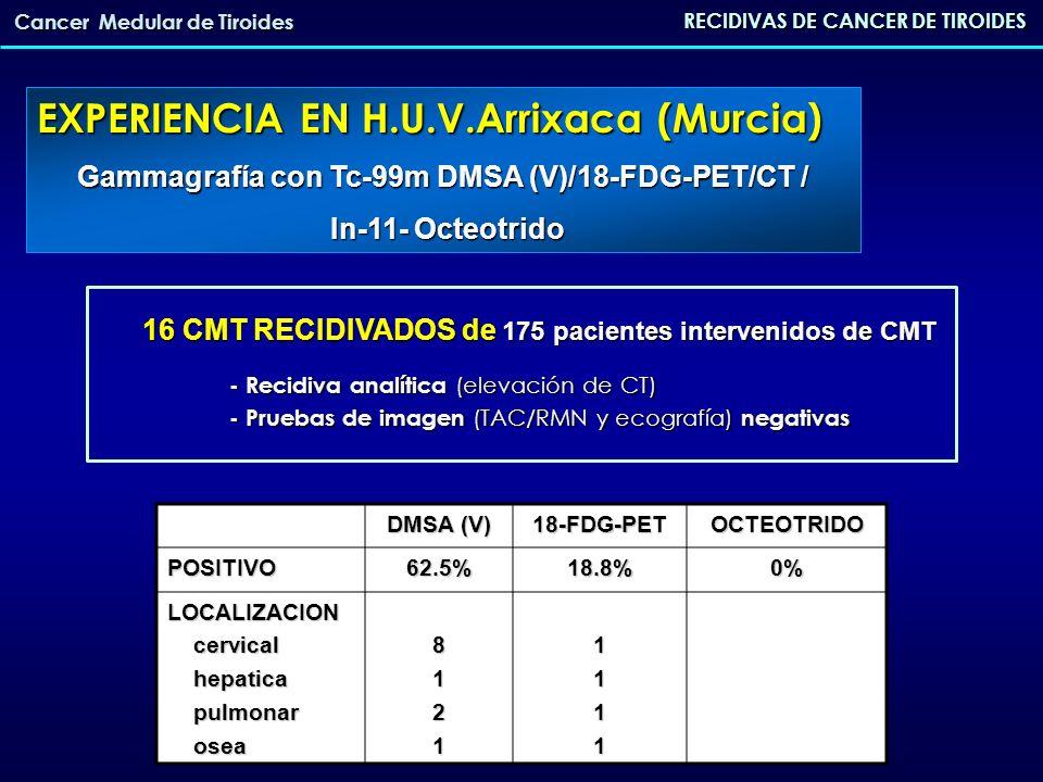 RECIDIVAS DE CANCER DE TIROIDES Cancer Medular de Tiroides 16 CMT RECIDIVADOS de 175 pacientes intervenidos de CMT - Recidiva analítica (elevación de