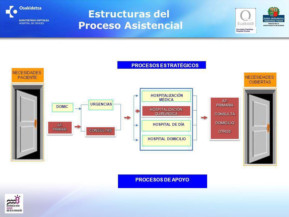 PROCESOS ESTRATÉGICOS HOSPITALIZACIÓN MÉDICA HOSPITAL DOMICILIO HOSPITAL DE DÍA URGENCIAS PROCESOS DE APOYO DOMIC Estructuras del Proceso Asistencial