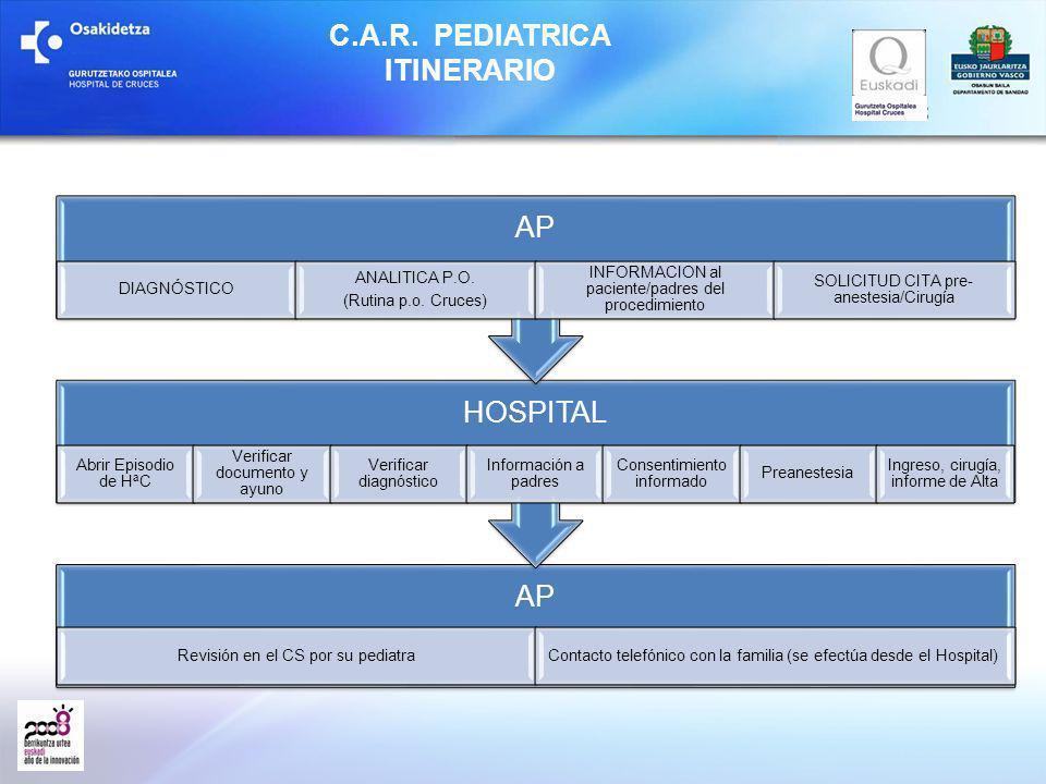 C.A.R. PEDIATRICA ITINERARIO AP Revisión en el CS por su pediatraContacto telefónico con la familia (se efectúa desde el Hospital) HOSPITAL Abrir Epis