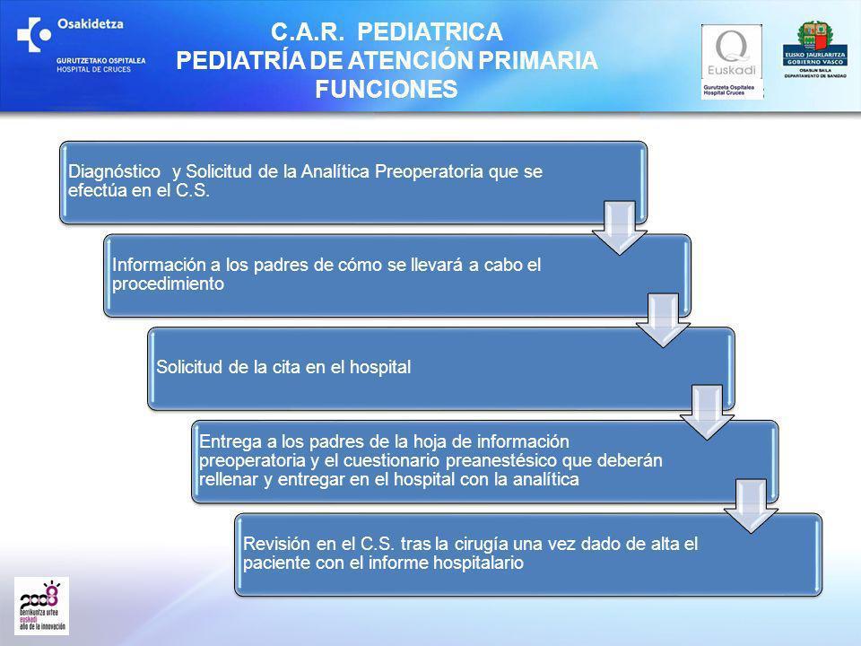 C.A.R. PEDIATRICA PEDIATRÍA DE ATENCIÓN PRIMARIA FUNCIONES Diagnóstico y Solicitud de la Analítica Preoperatoria que se efectúa en el C.S. Información