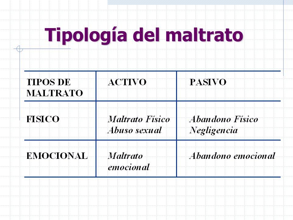 nºV/HEdad media Tipo maltratoSeparaciónInmig.FJIngreso 04164 / 2 2/5 1/1 1/0 6 a 8m 4 a 7m 5 a 18m Físico: 6 Abuso: 7 Emocional: 2 Negligencia: 1 3 2 1 50%0% 05296 / 7 1 /10 2/2 0/1 3 a 10 m 6 a 4m 5 a 3m 4 a Físico: 13 Abuso: 11 Emocional: 4 Negligencia: 1 3 6 36% 2 1 14% 544 14% 1 Medio escolar 4 violación 063216/4 1/8 0/1 1/0 0/1 4 a 2m 4 a 8 m 4 a 11 m 12 días 8 a Físico: 20 Abuso: 9 Emocional: 1 Negligencia: 1 Münchausen:1 6 1 41% 2 6% 52525 5: 3 en UCIP 15% 7 Medio escolar 074011/10 4/7 5/2 0/1 6 a 5m 7 a 6m 8 a 2m 6 a Físico: 21 Abuso: 11 Emocional: 7 Negligencia: 1 9 3 6 2 47% 1 2 7.5% 61616 1 Parada.