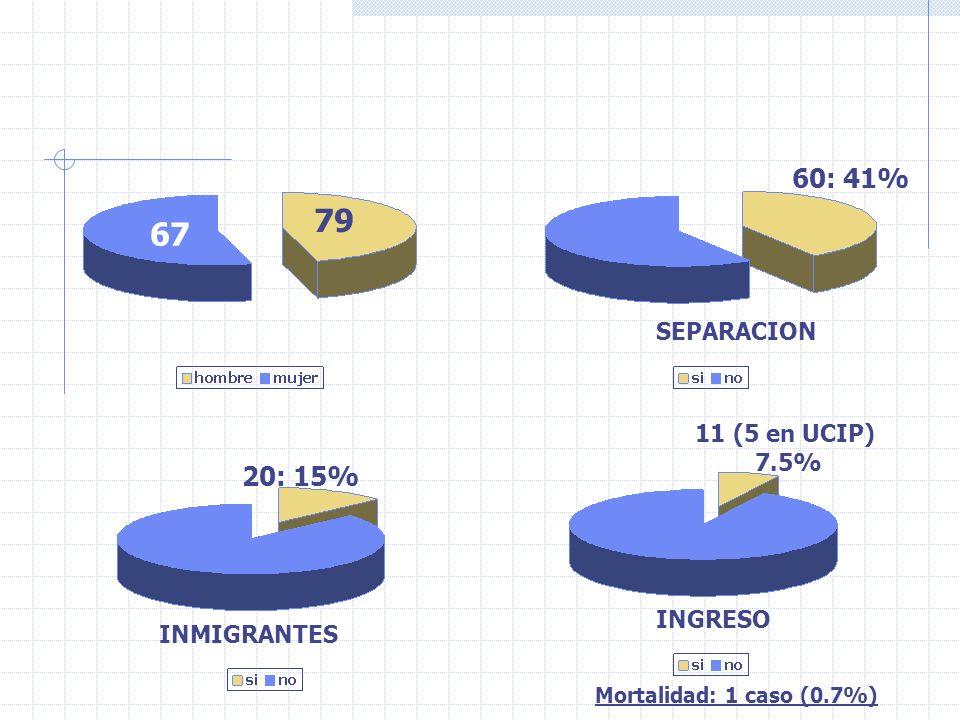 79 67 60: 41% SEPARACION 20: 15% INMIGRANTES 11 (5 en UCIP) 7.5% INGRESO Mortalidad: 1 caso (0.7%)