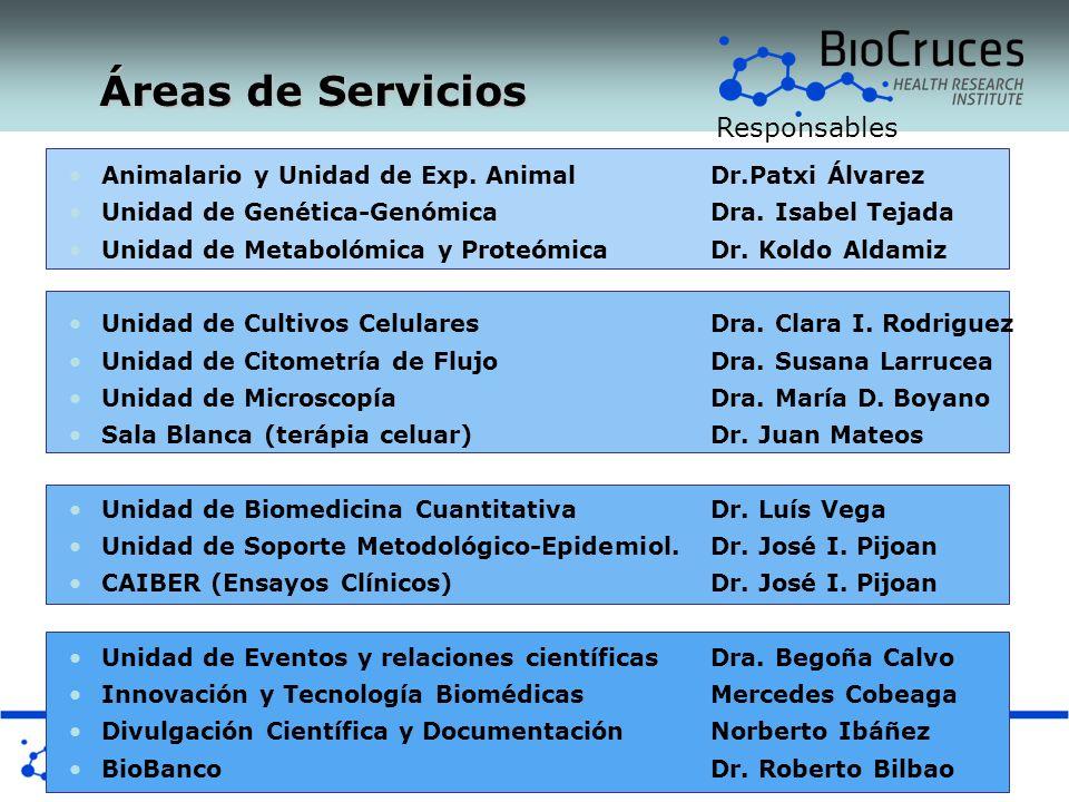 Animalario y Unidad de Exp. Animal Dr.Patxi Álvarez Unidad de Genética-Genómica Dra. Isabel Tejada Unidad de Metabolómica y ProteómicaDr. Koldo Aldami