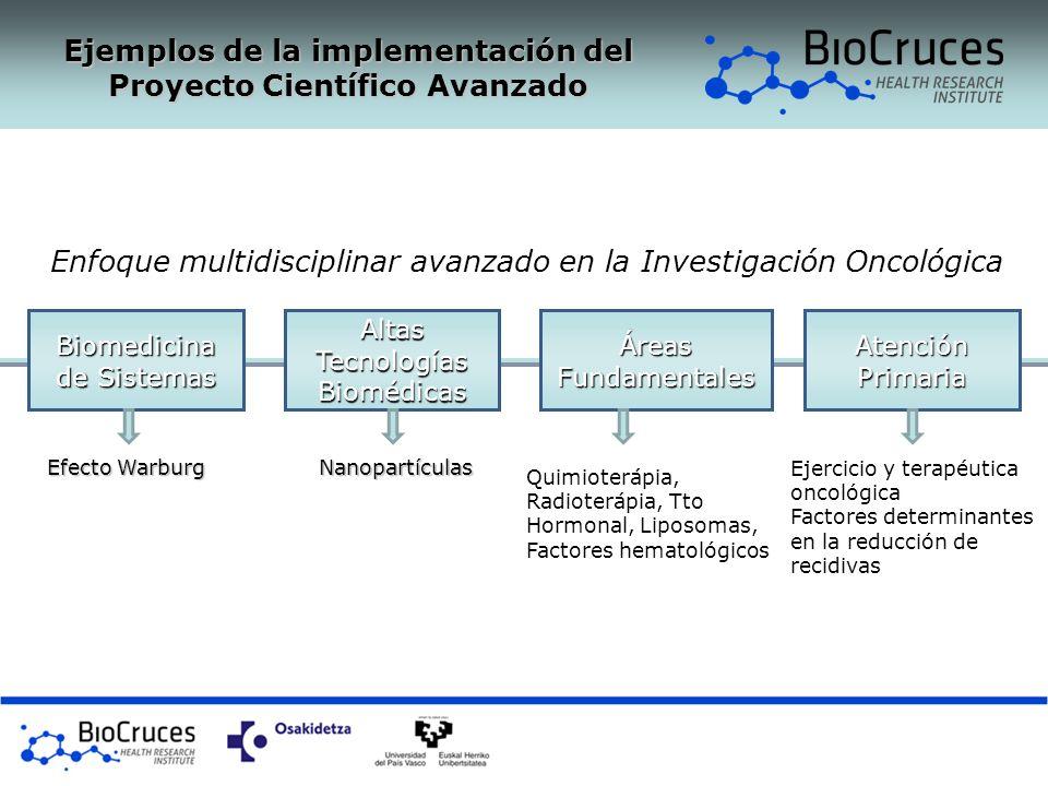 Biomedicina de Sistemas Altas Tecnologías Biomédicas Áreas Fundamentales Efecto Warburg Nanopartículas Quimioterápia, Radioterápia, Tto Hormonal, Lipo