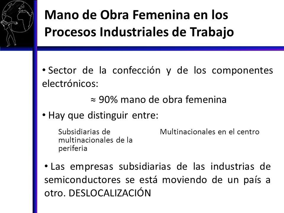 Mano de Obra Femenina en los Procesos Industriales de Trabajo Sector de la confección y de los componentes electrónicos: 90% mano de obra femenina Hay