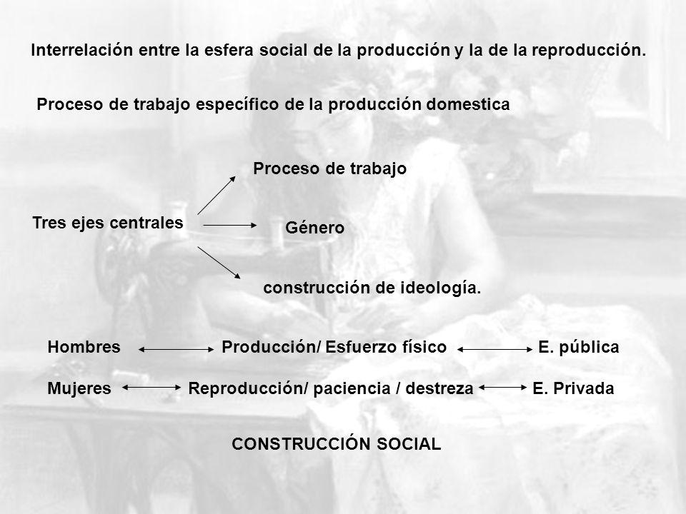 Interrelación entre la esfera social de la producción y la de la reproducción. Proceso de trabajo específico de la producción domestica Tres ejes cent