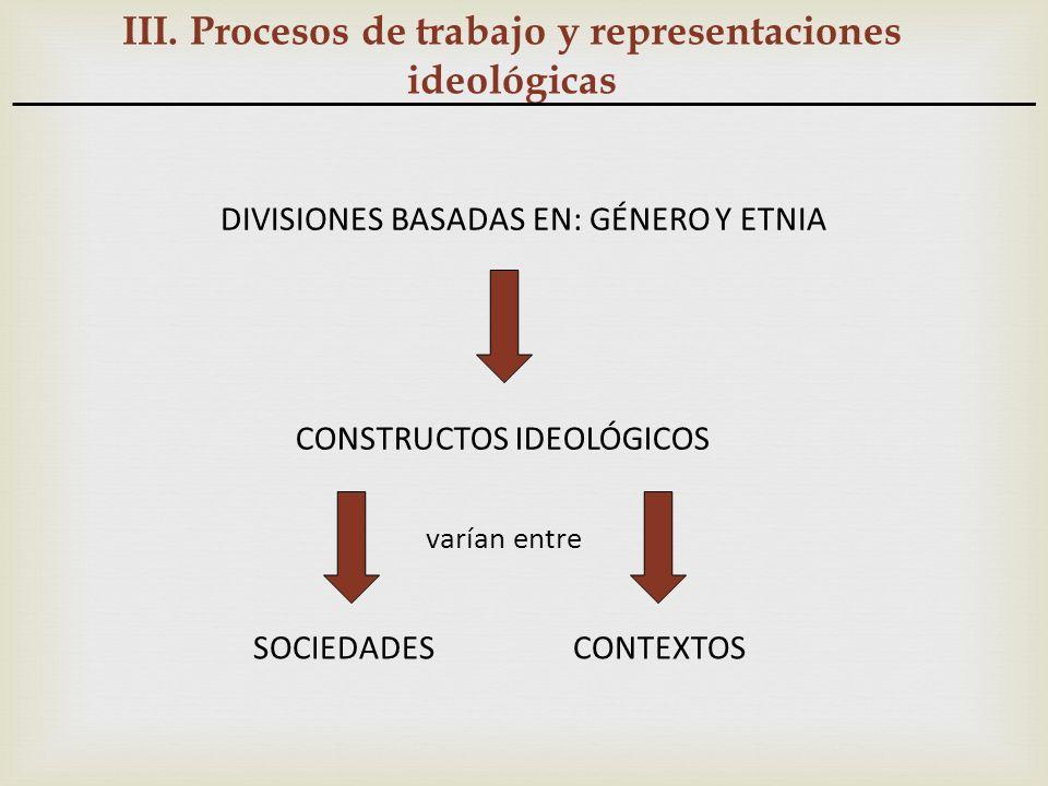 III. Procesos de trabajo y representaciones ideológicas DIVISIONES BASADAS EN: GÉNERO Y ETNIA CONSTRUCTOS IDEOLÓGICOS varían entre SOCIEDADES CONTEXTO