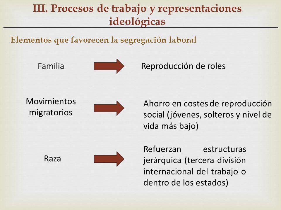 III. Procesos de trabajo y representaciones ideológicas Elementos que favorecen la segregación laboral FamiliaReproducción de roles Ahorro en costes d