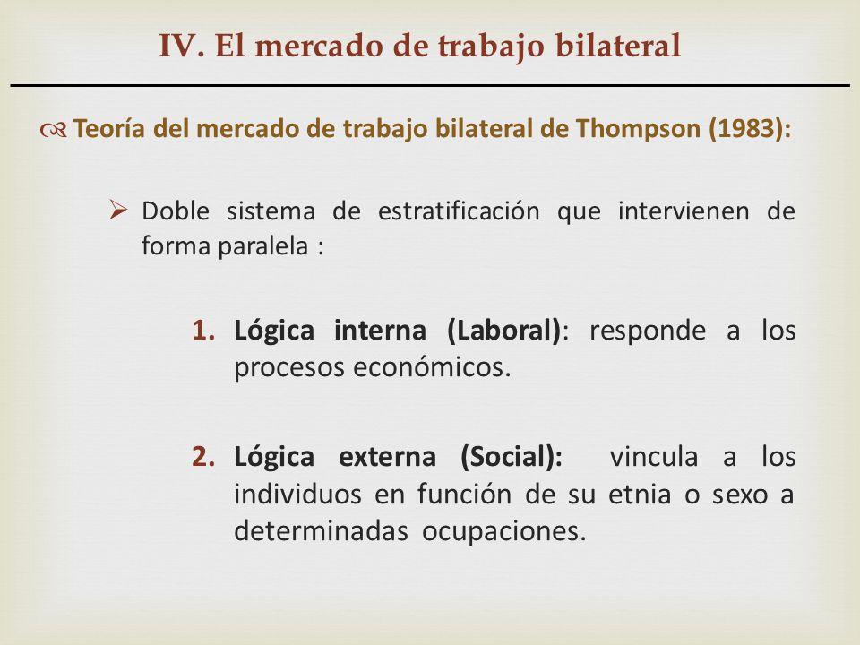 IV. El mercado de trabajo bilateral Teoría del mercado de trabajo bilateral de Thompson (1983): Doble sistema de estratificación que intervienen de fo