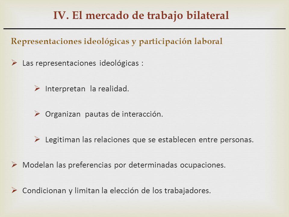 IV. El mercado de trabajo bilateral Representaciones ideológicas y participación laboral Las representaciones ideológicas : Interpretan la realidad. O