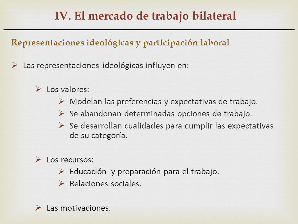 IV. El mercado de trabajo bilateral Representaciones ideológicas y participación laboral Las representaciones ideológicas influyen en: Los valores: Mo