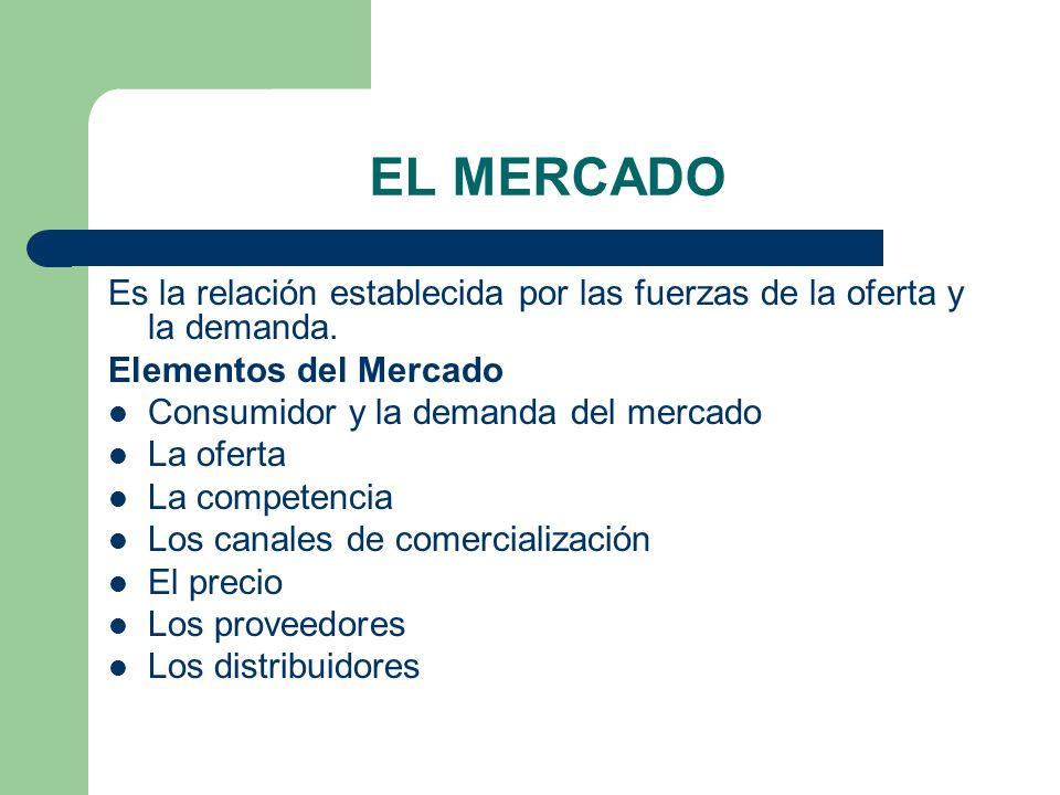 EL MERCADO Es la relación establecida por las fuerzas de la oferta y la demanda. Elementos del Mercado Consumidor y la demanda del mercado La oferta L