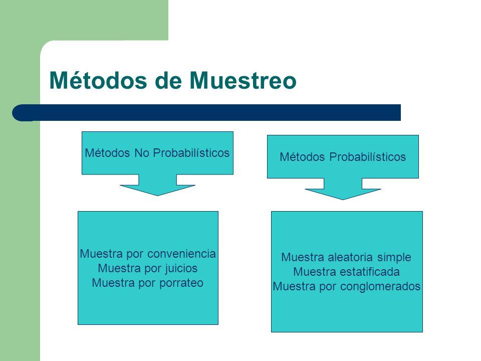 Métodos de Muestreo Métodos No Probabilísticos Muestra por conveniencia Muestra por juicios Muestra por porrateo Métodos Probabilísticos Muestra aleat