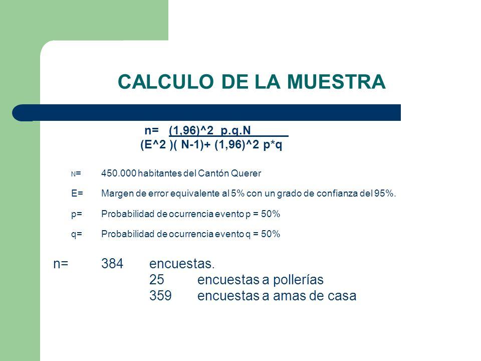 CALCULO DE LA MUESTRA n= (1,96)^2 p.q.N (E^2 )( N-1)+ (1,96)^2 p*q N =450.000 habitantes del Cantón Querer E=Margen de error equivalente al 5% con un