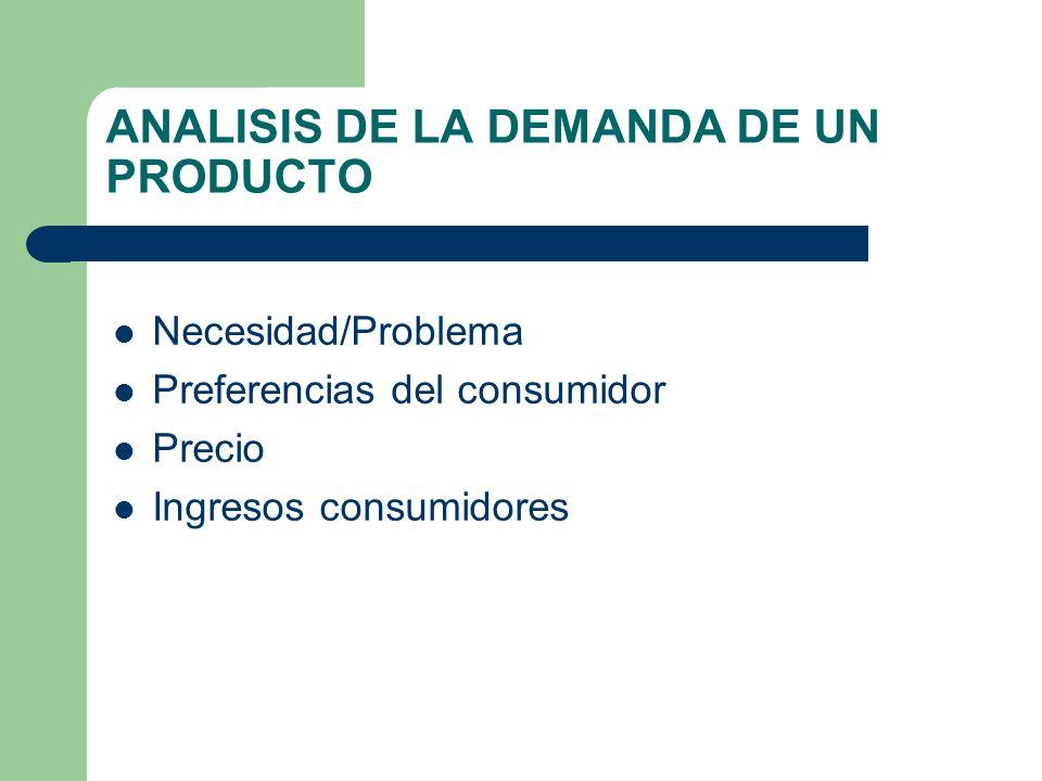 ANALISIS DE LA DEMANDA DE UN PRODUCTO Necesidad/Problema Preferencias del consumidor Precio Ingresos consumidores